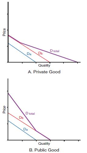 Figure 1 Demand curves for (a) private and (b) public goods.