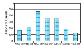 Figure 8 Oil discoveries by decade.