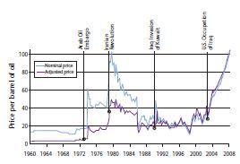 Figure 2 Oil prices from the 1960s to present adjusted to 2007 dollars.