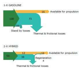 Figure 1 Comparison between a pure internal combustion engine and a 2x hybrid vehicle.