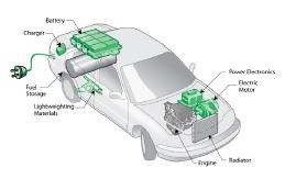 Figure 1 Plug-in hybrid vehicle and its components.