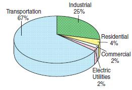 US petroleum consumption by sector.