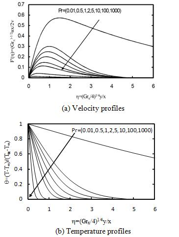 Figure 2 Velocity and temperature profile in the boundary layer for external natural convection over a vertical isothermal surface