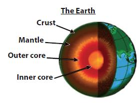 Figure 2 Earth's internal structure.