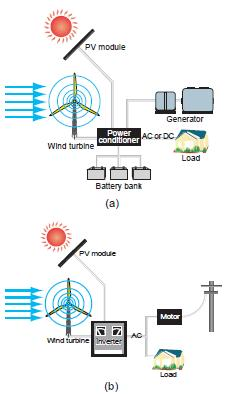 File:Hybrid systems involving a variety of energy.jpg