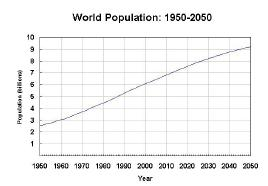Figure 1 Past, present, and projected population in developed and developing countries.