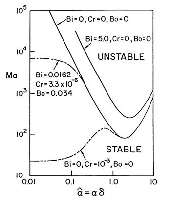 Figure 2 Stability plane for the onset of cellular motion (Carey, 1992; Reproduced by permission of Routledge/Taylor & Francis Group, LLC).