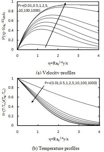 Figure 3 Velocity and temperature profiles in the boundary layer based on modified scale.