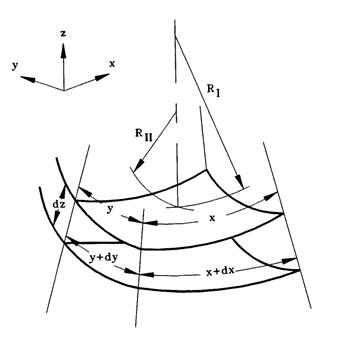 Figure 2 Arbitrarily-curved surface with two radii of curvature RI and RII.