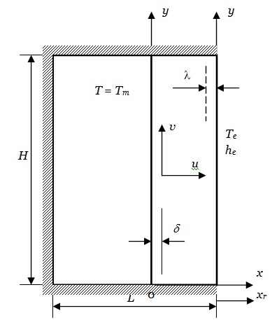 Figure 2 Melting in an enclosure heated from the side.