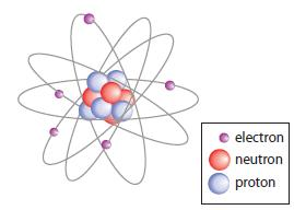 Figure 1 Every atom consists of a nucleus surrounded by electrons.
