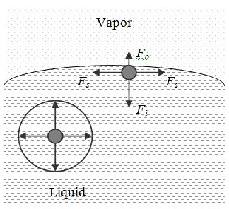 Figure 1 Origin of surface tension at liquid-vapor interface.
