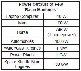 Power Outputs of a Few Basic Machines