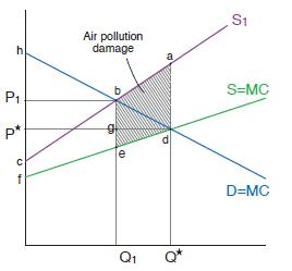 Figure 3 Effect of pollution on equilibrium.