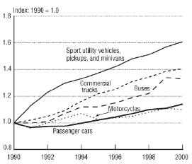 Figure 1 Sport utilities had the highest rate of increased use in the last decade.