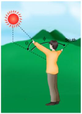 Figure 1 The position of the sun in the sky can be determined by knowing the solar altitude (q) and azimuth (f) angles.
