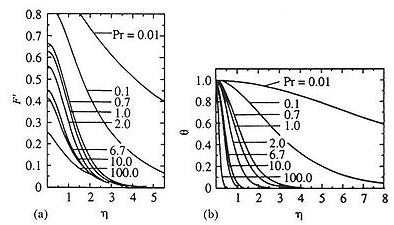 Figure 6.16 Velocity and temperature distributions of natural convection from a line heat source (a) velocity, (b) temperature (Gebhart et al., 1970; reproduced with permission from Elsevier)