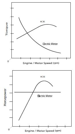 Figure 1 Performance characteristics of electric motors versus internal combustion engines.
