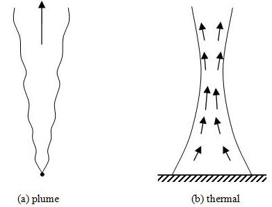 Figure 1 Examples of free boundary flows
