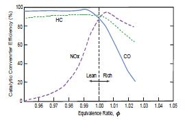 Figure 1 Conversion efficiency of the catalytic reactors as function of the fuel/air ratio. NOx removal efficiency is very low under lean conditions where efficiency is highest for CO and HC. In a narrow region near the stoichiometric ratio the conversion efficiency is high for all three contaminants.
