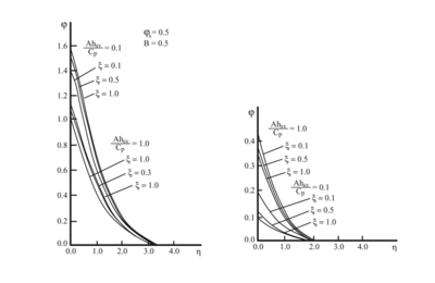 Temperature and mass fraction distributions (Zhang et al. 1996).