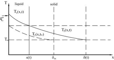 Melting in a subcooled semi-infinite body under constant heat flux