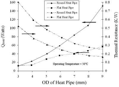 Maximum heat transfer rate and thermal resistance of several commercially available copper-water heat pipes with fine fiber wicks for horizontal operation with L=300 mm, Le=50 mm and Lc = 250 mm.
