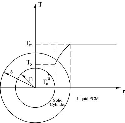 Solidification of an infinite liquid PCM around an ID-cooled cylinder