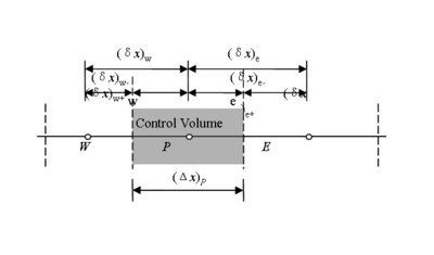 Control volume for one-dimensional problem