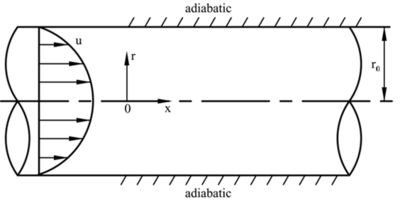 Sublimation in an adiabatic tube