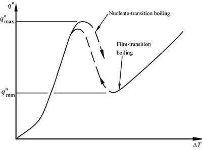 Transition boiling curves