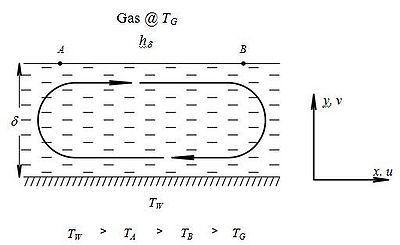 Figure 1 Marangoni effect: cellular flow driven by surface tension gradient.