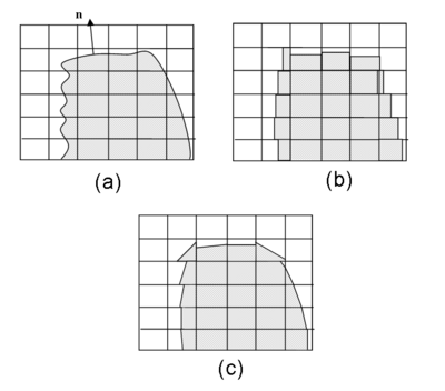 (a) An actual interface between two phases, (b) an interfacial representation using the Donor-Acceptor scheme, and (c) a piecewise linear reconstruction scheme with the VOF method