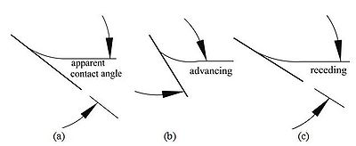 Figure 2 Schematic of apparent contact angle θ: (a) stationary liquid, (b) liquid flows upward, (c) liquid flows downward.
