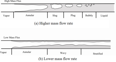 Flow patterns for condensation inside horizontal tubes