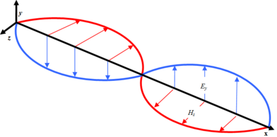 Electromagnetic wave propagating in the x-direction with associated electric (Ey) and magnetic (Hz) components