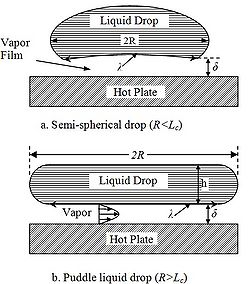 Schematic of a Leidenfrost drop hovering over a solid hot surface with radius R and vapor film thickness