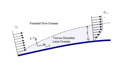 Viscous or momentum boundary layer