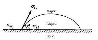 Figure 1 Drop of liquid on a planar surface.