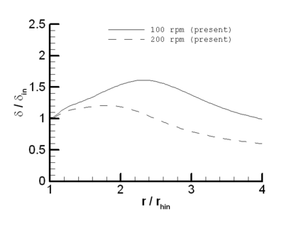 Film thickness vs. radial distance at an inlet temperature of 20ºC at δin = 0.254 mm and a liquid flow rate of 7 RPM
