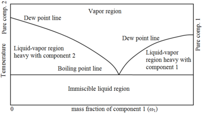 Phase diagram of completely immiscible pure liquid.