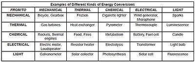 Examples of Different Kinds of Energy Conversions