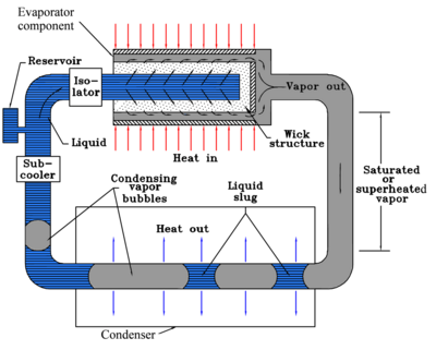 Capillary pumped looped heat pipe (CPL).