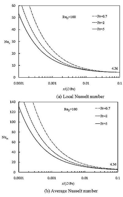 Local and average Nusselt numbers for the entrance region of a circular tube with constant heat flux