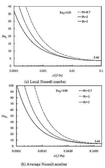 Local and average Nusselt numbers for the entrance region of a circular tube with constant wall temperature
