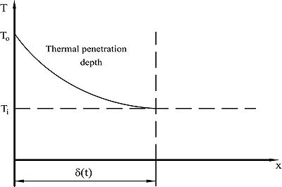 Heat conduction in a semi-infinite body with constant wall temperature