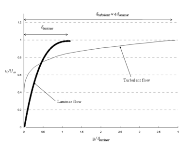 Comparison of velocity profiles in laminar and turbulent boundary layers
