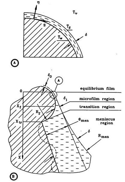 Figure 1 Thin evaporating film on a fragment of the rough solid surface