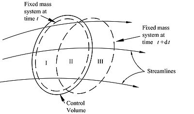 Relation between a fixed mass system and a control volume.