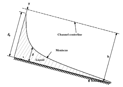 Evaporation in an inclined microchannel.